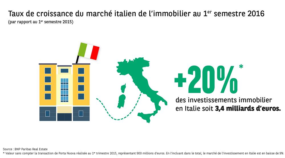 investissement immobilier italie