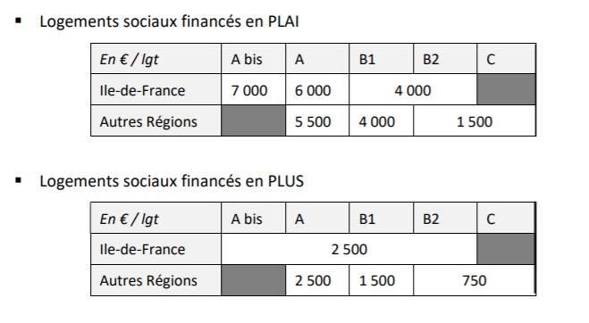 Logement social : Action Logement précise les modalités de déploiement des nouveaux financements 2