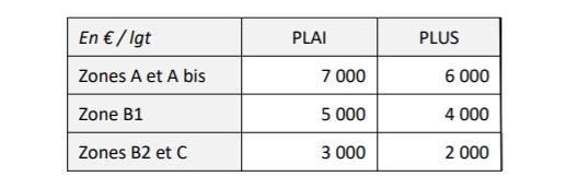 Logement social : Action Logement précise les modalités de déploiement des nouveaux financements 3